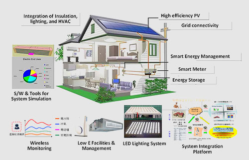 Green Building Refers To A Structure And Using Process That Is Environmentally Responsible Resource Efficient Throughout S Life Cycle From